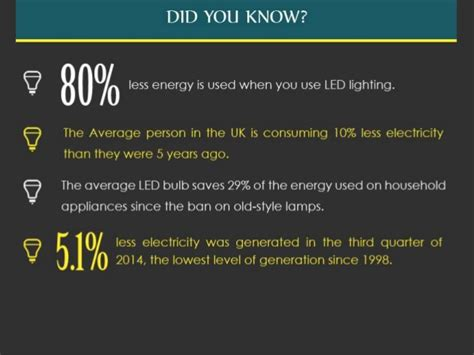 what to know about led lights everything you need to know about led light bulbs