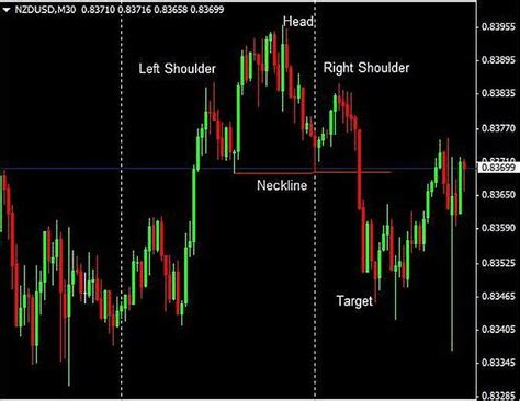 pattern day trader law trading the head and shoulders reversal chart pattern