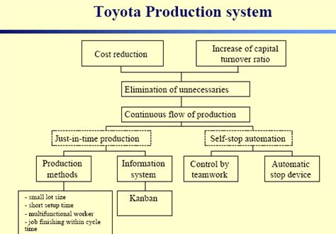 Toyota Production System Pdf Free M Dc History