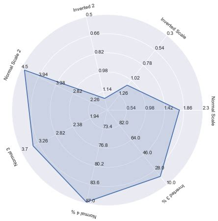 plotting data in a radar chart create a radar chart save a chart as visualization how do i create a complex radar chart