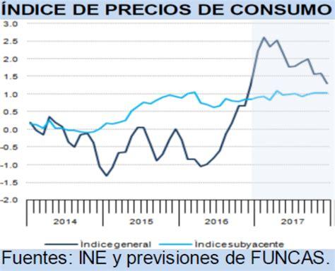 indice de inflacion 2016 en alquileres econom 237 a espa 241 ola 2017 mercado de trabajo inflaci 243 n y