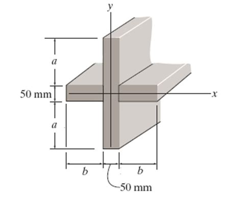 cross sectional area of a beam determine the moment of inertia of the beam s cros