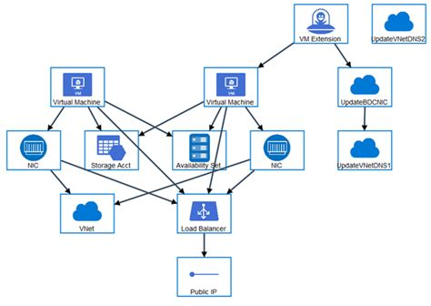 Deploy A New Domain From A Microsoft Azure Template Petri Elasticsearch Get Template