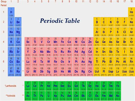 atomic number mass number  isotopes prezentatsiya onlayn