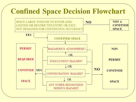 permit required confined space flowchart confined or enclosed spaces 29 cfr 6 i ii ppt