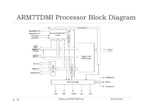 block diagram drawing drawing block diagrams ireleast readingrat net