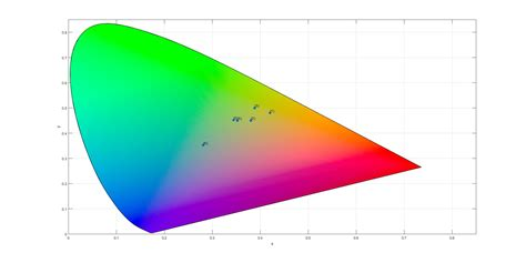 how to plot colors on cie 1931 color space in matlab stack overflow