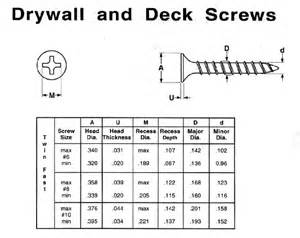 drywall screw sizes chart