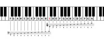 Piano Key Notes by Piano Keyboard Notes Images Amp Pictures Becuo