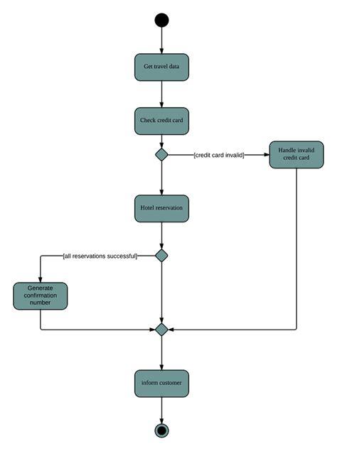 uml diagrams for hotel management system activity diagram for hotel management system uml