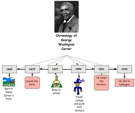 biography of george washington carver timeline third grade biographies george washington carver by samuel