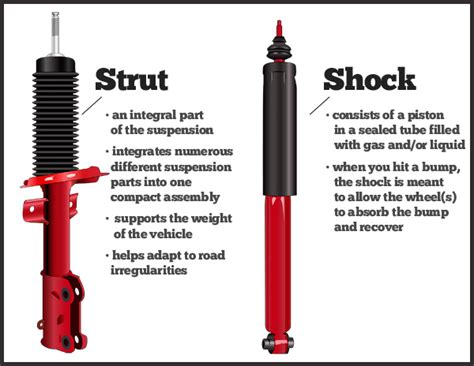 Shock Auto by The Difference Between Shocks And Struts And When Do We