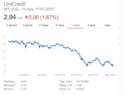 unicredit quotazione azioni unicredit quotazioni dividendo previsioni
