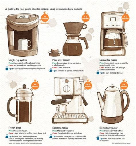 40 best Making Coffee Infographics images on Pinterest   The coffee, Beverage and Coffee lovers