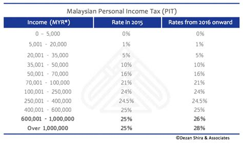 malaysian tax issues for expatriates and non residents individual income tax in malaysia for expatriates
