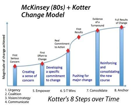 resistors theory kotter theory vs practice empowerment meets
