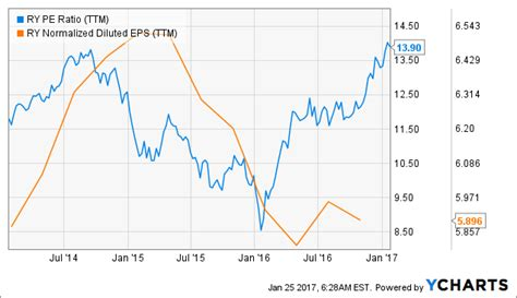 royal bank of canada nyse royal bank of canada could dip in the term royal