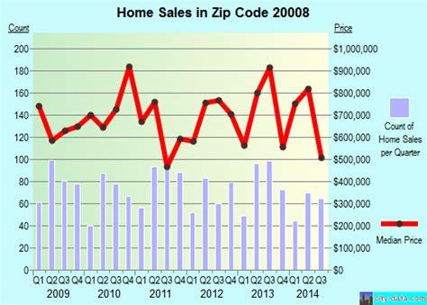 Dc Housing Code by 20008 Zip Code Washington District Of Columbia Profile