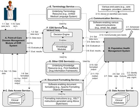 challenges of decision system agnostic clinical decision support services