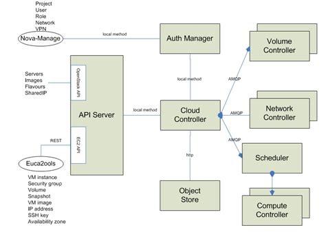 openstack architecture diagram inter cloud diagram inter get free image about wiring