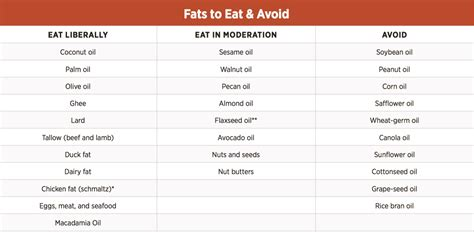 healthy omega 6 fats what are the best fats to eat