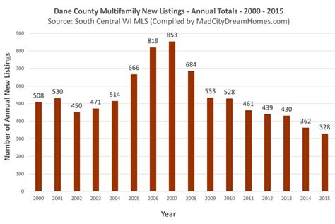 Dane County Records Dane County Multifamily Real Estate Trends Sept 2016