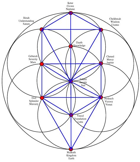 the meaning of sacred geometry part 3 the womb of sacred sigils symbols transmutation circles quot part three