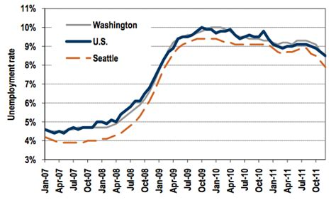 Seattle Mba Unemployment Rate by Unemployment Rate Drops Slightly To 8 5 In Washington