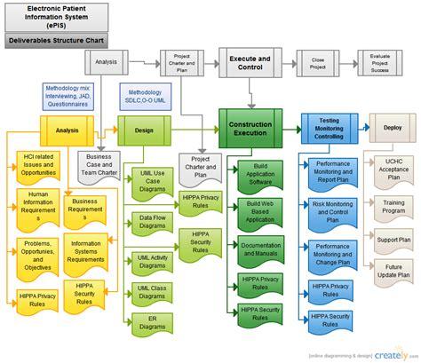visio lifecycle template epis plc and sdlc flowchart creately