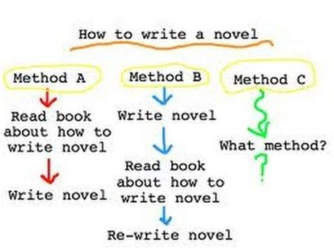 how to write a novel step by step essential novel mystery novel and novel writing tricks any writer can learn writing best seller volume 1 books learn how to write your novel that sells step by