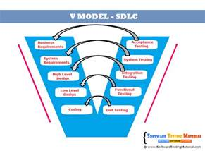 Model Software v model in software development life cycle