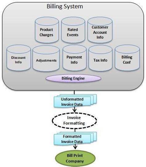 tutorialspoint telecom billing telecom billing quick guide