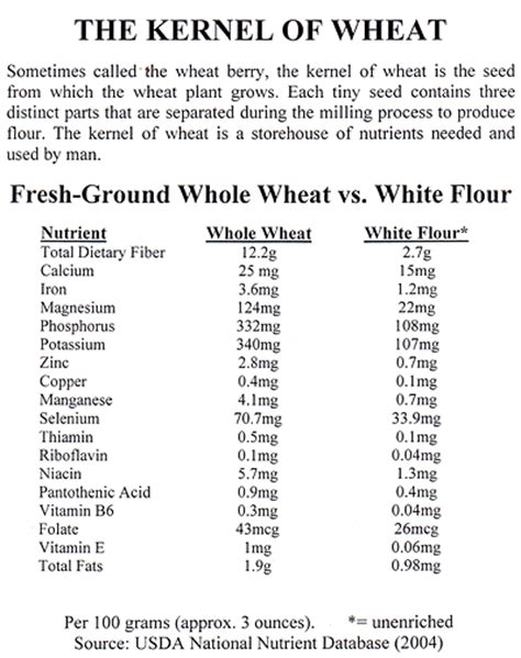 whole grains nutrition chart wheat berries nuggets of nutrition country living