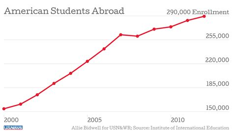 American Mba Internnship Abroad by How Studying Abroad Has Changed In The Last Decade Us News