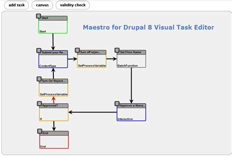 drupal workflow module 工作流相关模块 drupal项目社区