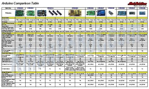 table comparison chart arduino board comparison table