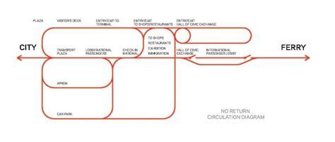 Floor Plan Of Office Building by Ad Classics Yokohama International Passenger Terminal