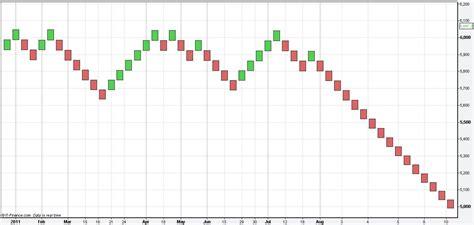 bar chart top 100 stocks forum online stock trading