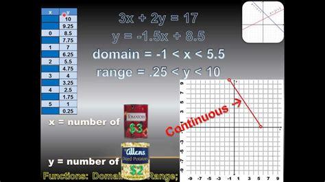 algebra  functions domain  range continuous