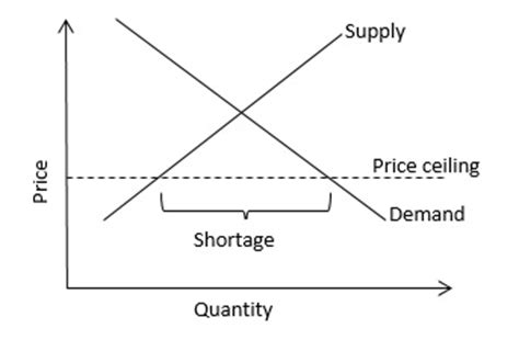Price Ceiling And Price Floor Definition by Price Ceiling Definition Finance Dictionary Mba Skool