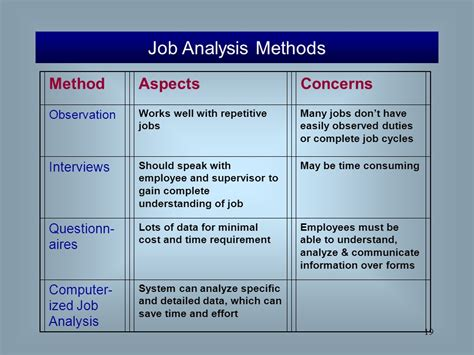 Analysis Methods Healthcare Human Resource Management Flynn Mathis Jackson Langan Ppt