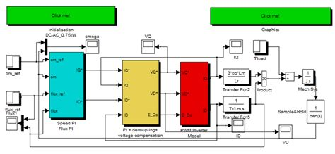 induction motor vector simulink tool of the complete optimal for variable speed electrical drives intechopen