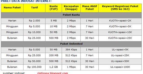 Paket Insosat 2 5gb cara daftar paket im3 mentari indosat multi info