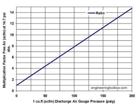 diagram to show ratios ratio of free air to compressed air