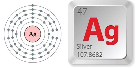 What Is The Number Of Protons In Silver Facts About Silver