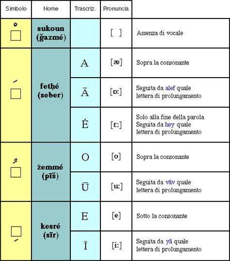 nomi persiani alfabeto persiano