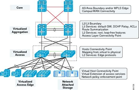 layout manager backbone design considerations for classical ethernet integration