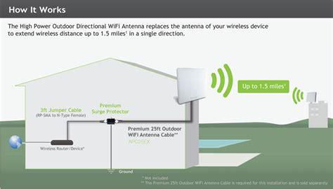 Wi Fi Antenna Wiring Diagram Wi Get Free Image About Wiring Diagram High Power Outdoor 14dbi Directional Wifi Antenna Kit