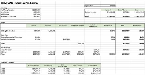 pro forma template for startup transparency in startup investing