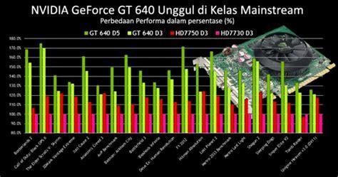 Harga Efek Gt 10 nvidia geforce gt 640 pilihan tercepat di kelas